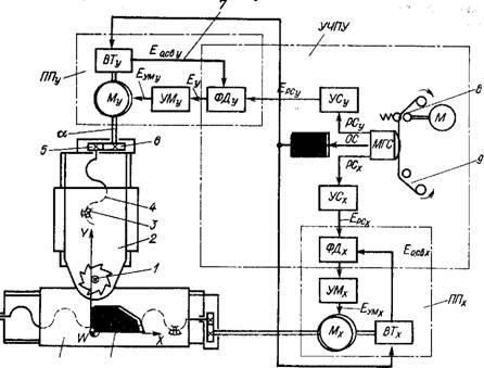 Схема управления фрезерным