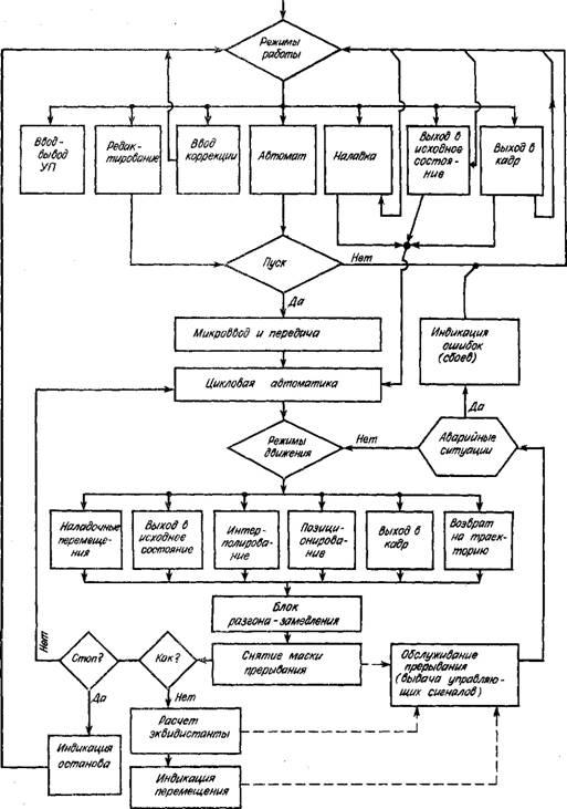 Системы классов CNC, DNC, HNC
