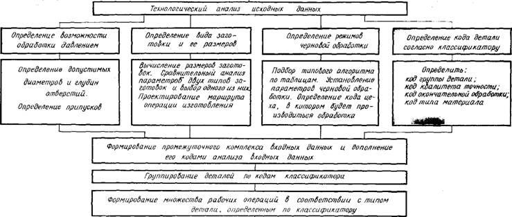 Общая схема проектирования