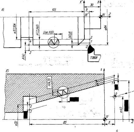 Ренней J. Рис. 7.24.  Схемы нарезания резьбы: а - цилиндрической наружной.