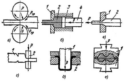 Д) одного из процессов листовой штамповки, е) одного.  Рис. 3.1.  Схемы основных видов обработки металлов давлением...