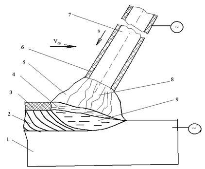 Ручную дуговую сварку выполняют сварочными электродами, которые вручную подают в дугу и перемещают вдоль сварного шва...