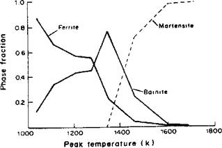 Evolution of Microstructure Depending on Temperature
