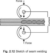 Projection Welding