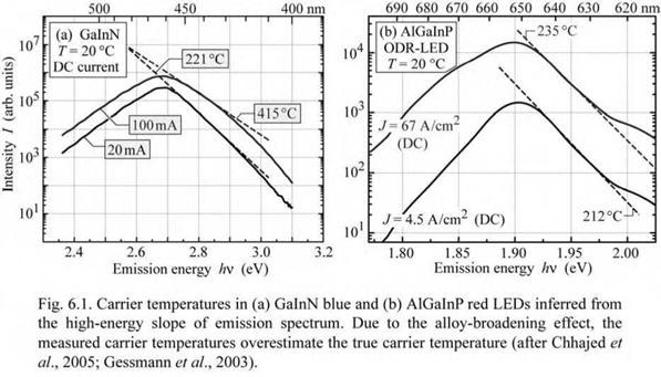 Carrier temperature and high-energy slope of spectrum