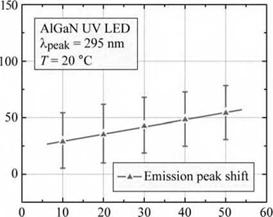 Junction temperature and peak emission wavelength