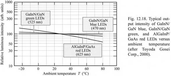 Optical characteristics of high-brightness LEDs