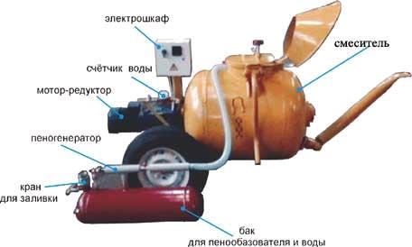 Установка мобильная ПБУ-300