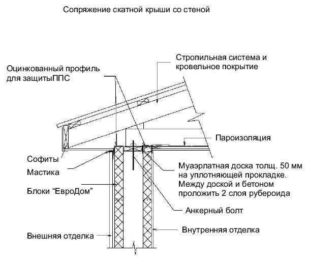 Строительство по технологии
